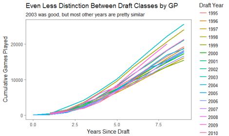 Weak Draft Graph 4