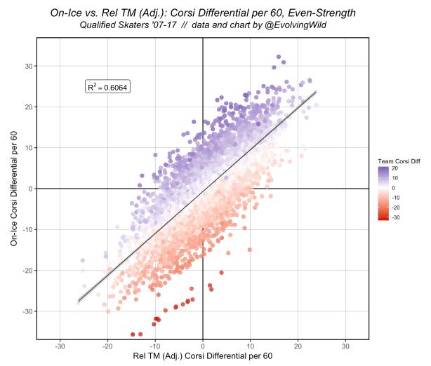 OnIce_vs_RelTM