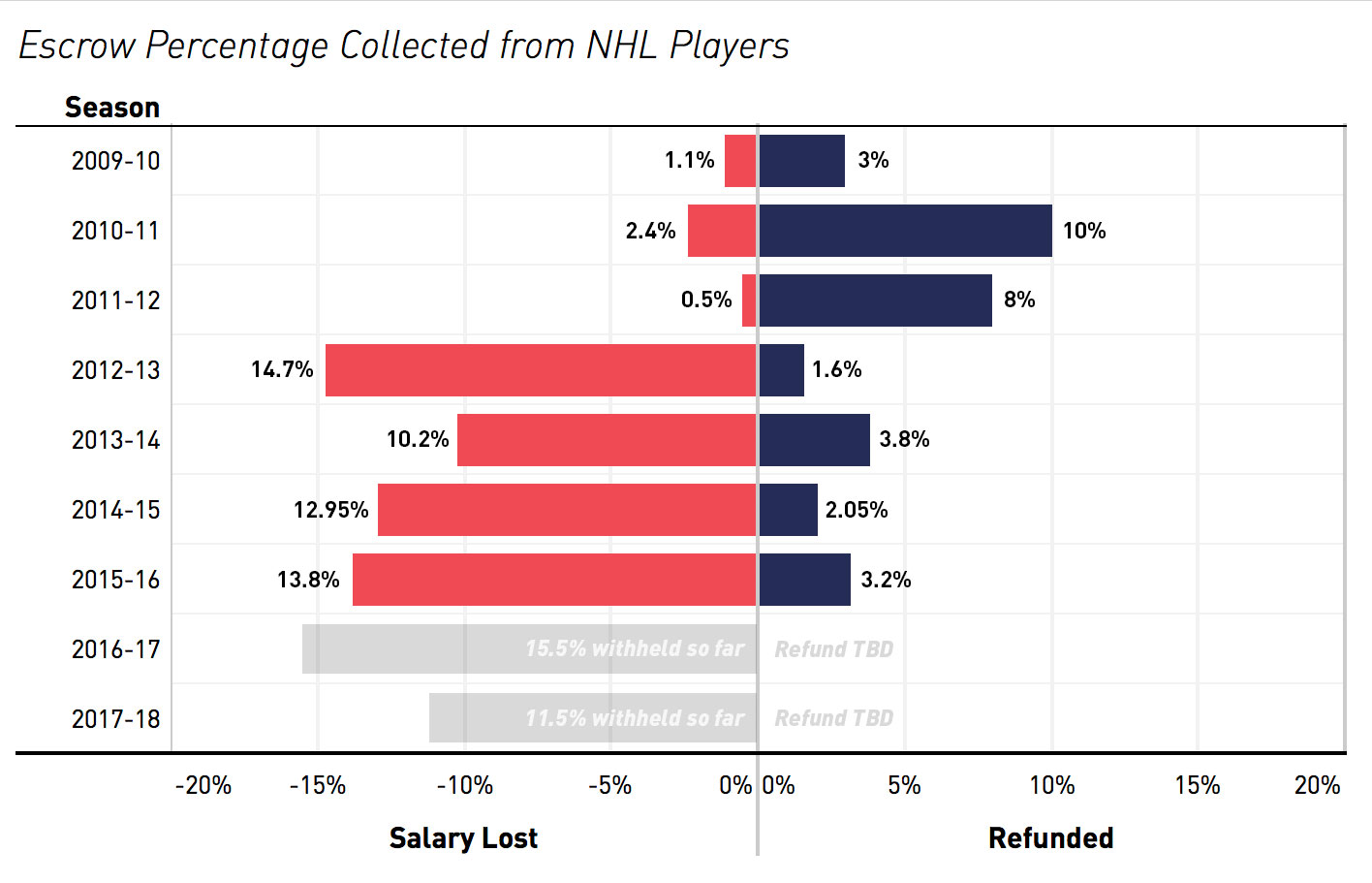 How Much Do NHL Players Really Make   fec9862514b