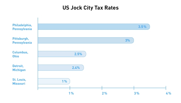 jock_city_taxes_v2