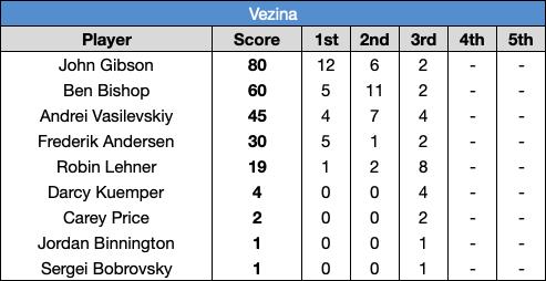 Vezina_votes_19