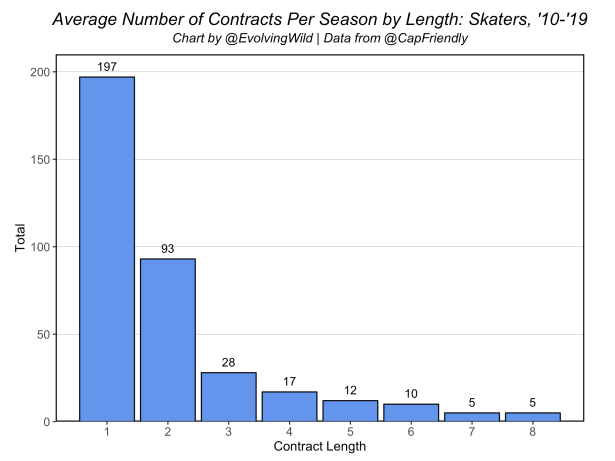 Average_Number_contracts