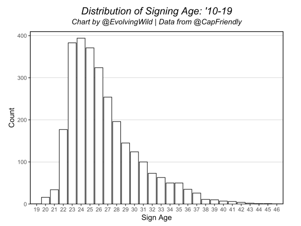 sign_age_distr