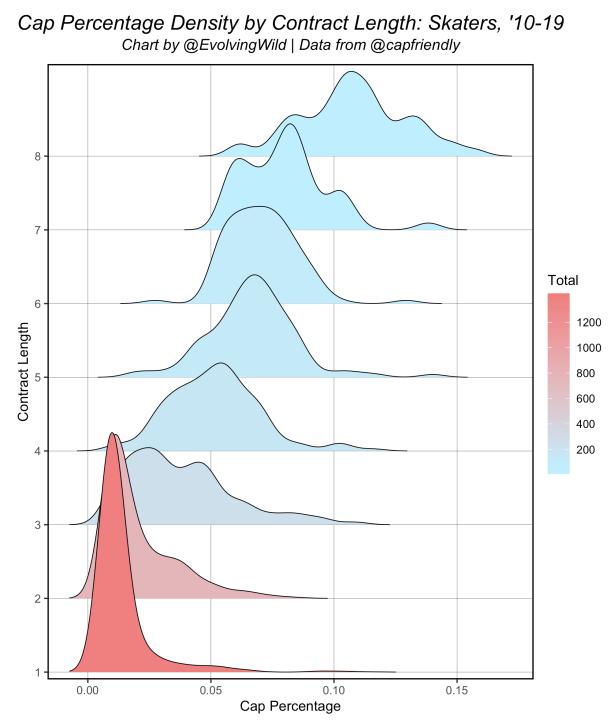 Term_Cap_perc_density