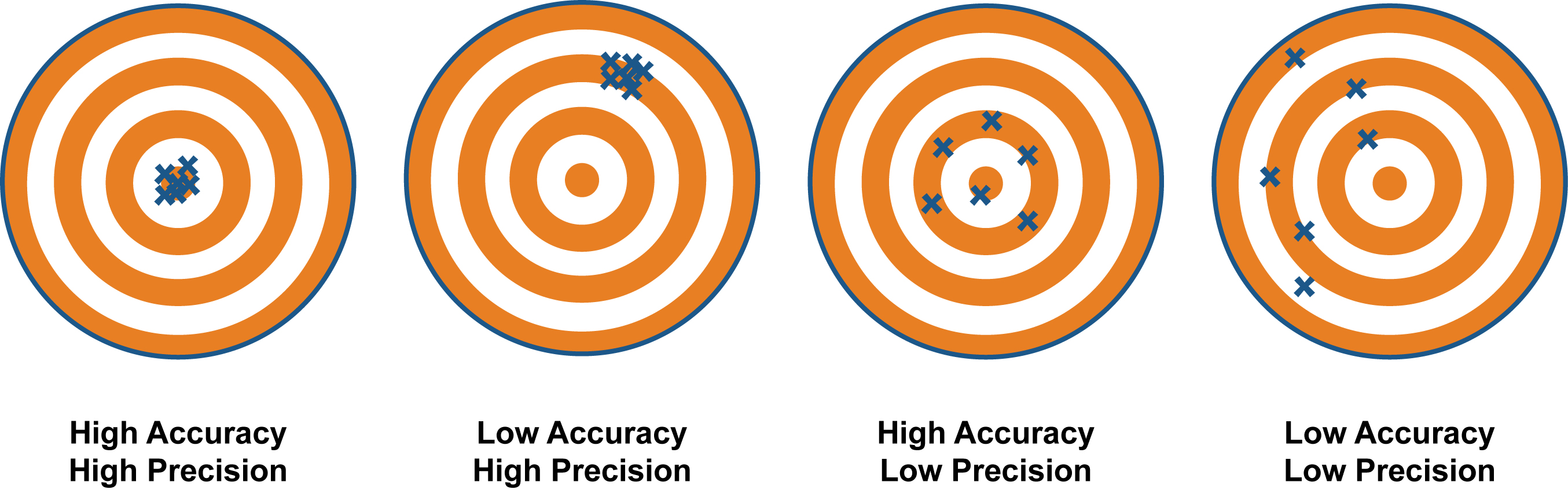 Accuracy-vs-precision1.jpg