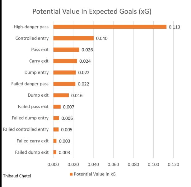Potential value in xG