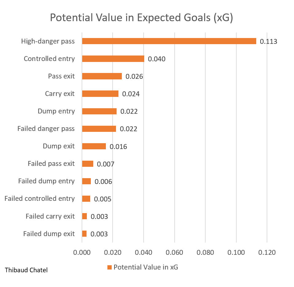 Potential value in xG